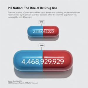 Too Many Meds? America's Love Affair With Prescription Medication