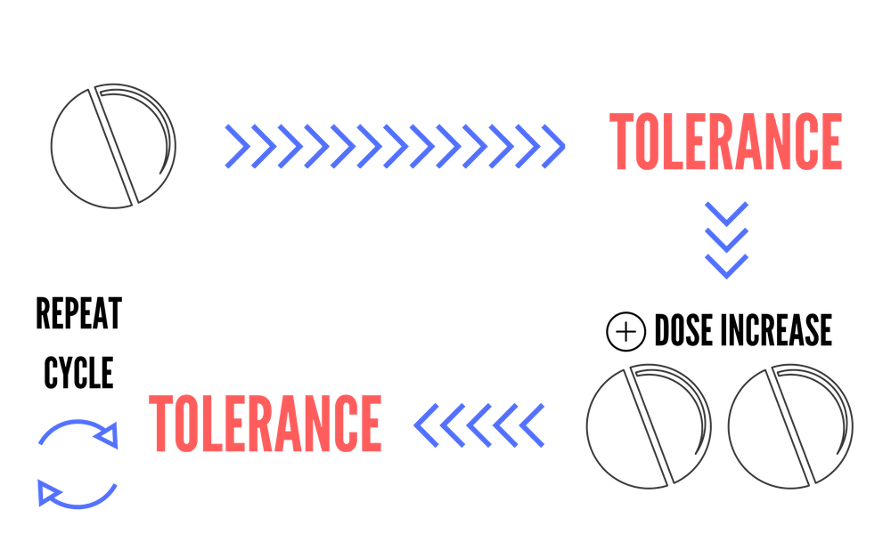 Tolerance - Benzodiazepine Information Coalition