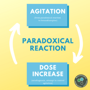 Paradoxical Reactions